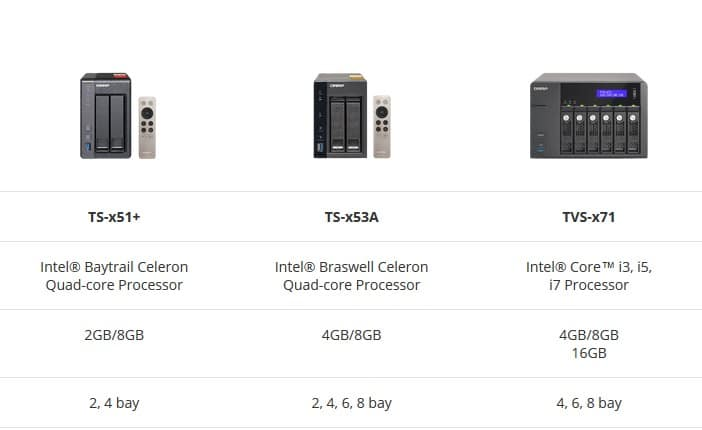 Recommended NAS for Plex at Amazon